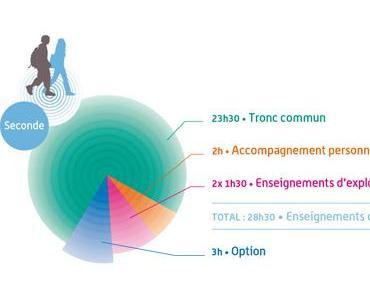 Réforme des lycées 2010 : la nouvelle classe de seconde