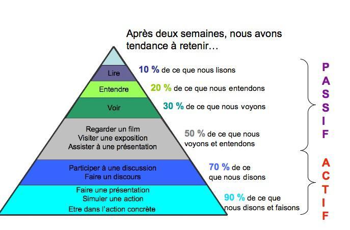 Pyramide de l'apprentissage de Dale
