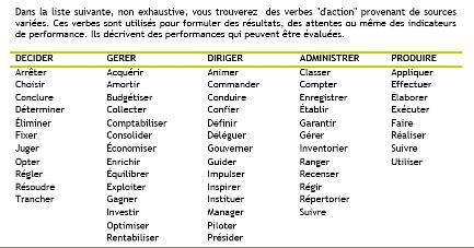 exemple cv verbes d action