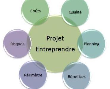 Quelles Compétences pour Entreprendre?