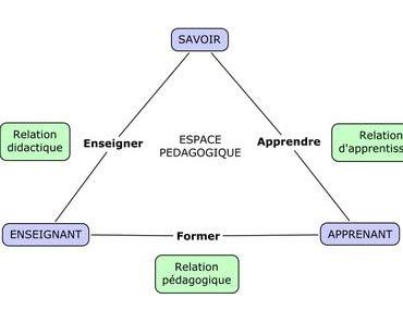 """Relation """"formateur - apprenant"""" et triangle pédagogique en MFR"""