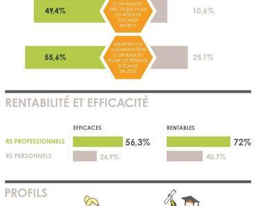 Infographie Réseaux sociaux professionnels et recrutement
