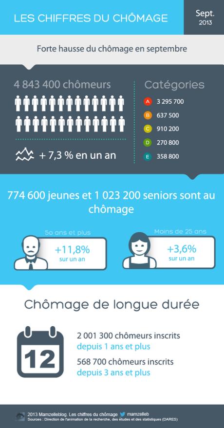 chomage infographie copie septembre 2013