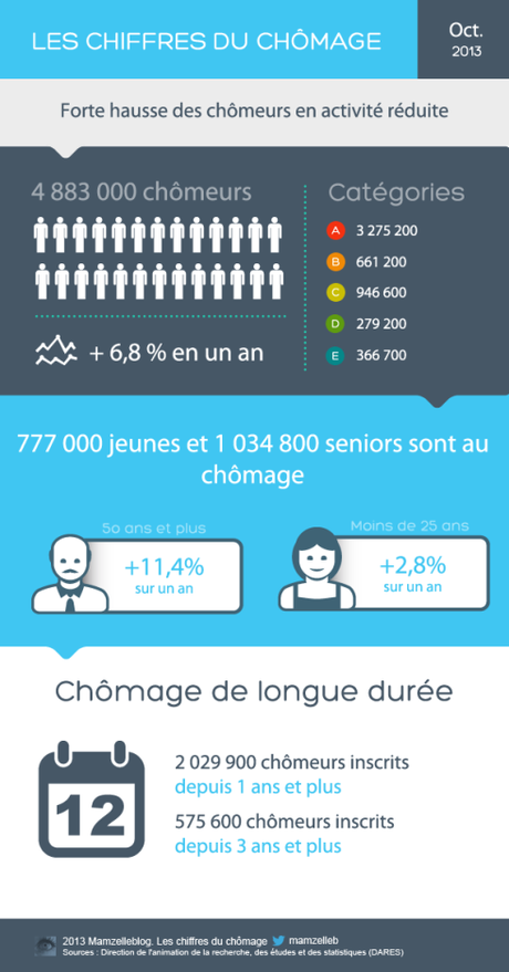 chomage infographie Octobre 2013  copie
