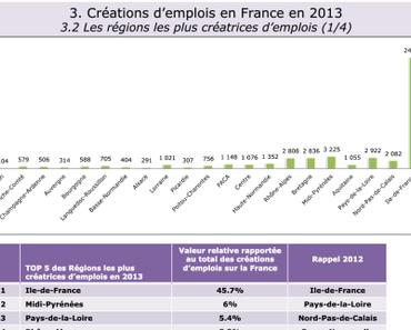 Panorama hexagonal des créations et destructions d'emplois