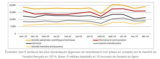 2015 : La reprise pour le Marché de l'Emploi en France ?