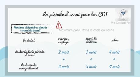 Boite A Outils La Periode D Essai