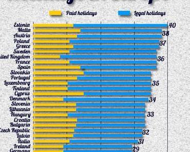 Vacances en Europe, qui sont les plus chanceux ?