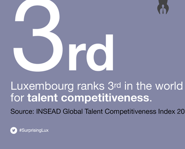 Luxembourg tops ranking of business talent in the EU