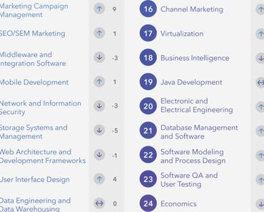 Des évolution dans le classement 2015-2016 des compétences les plus recherchées de LinkedIn