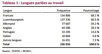 Quelles langues parle-t-on le plus au travail au Luxembourg ?