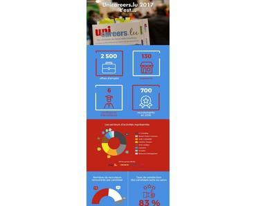 Tout savoir su le salon de recrutement pour les étudiants et jeunes actifs : Unicareers.lu 2017