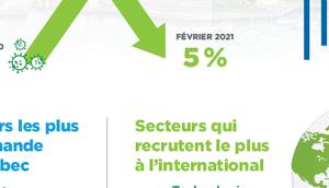 Région métropolitaine Québec opportunités d'emploi saisir